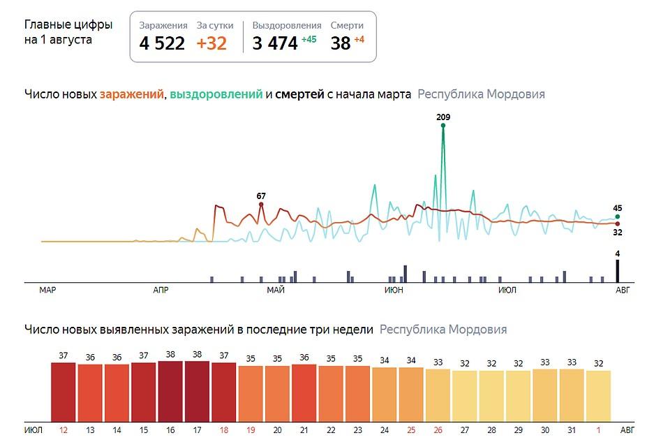Коронавирус в Мордовии, последние новости на 1 августа: зафиксировано еще четыре летальных случая